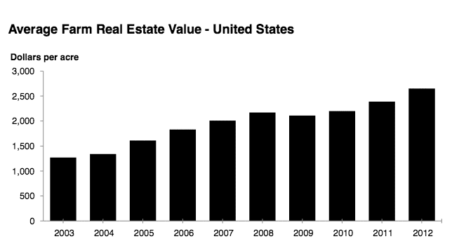 USDA Farm Land Values 2012 Summary